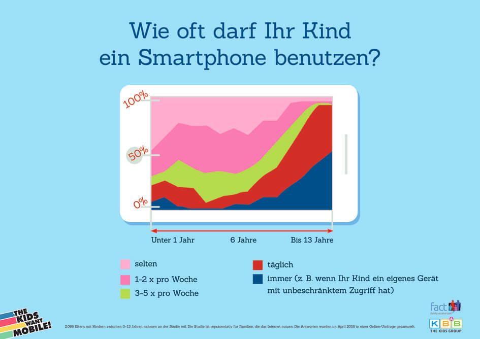 Grafik_2_Smartphonenutzung